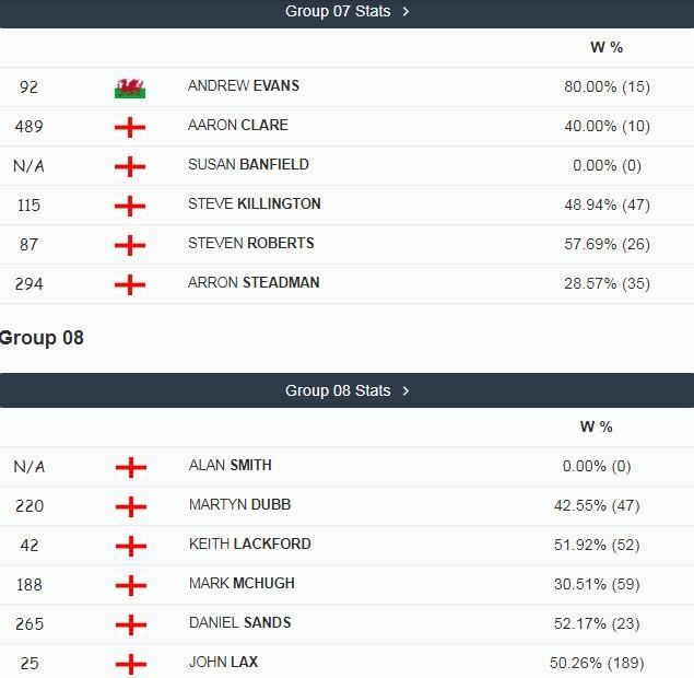 Short Mat Players Tour Verdemat Bowls British Open 2018 At
