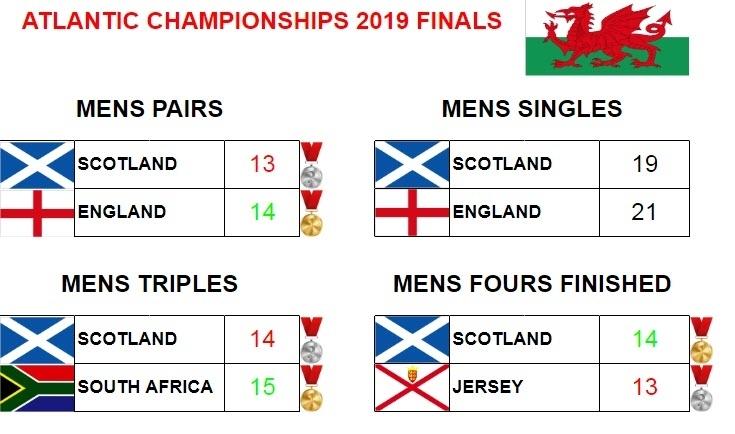 World Bowls Atlantic Championships 2019 Men Results of All Finals