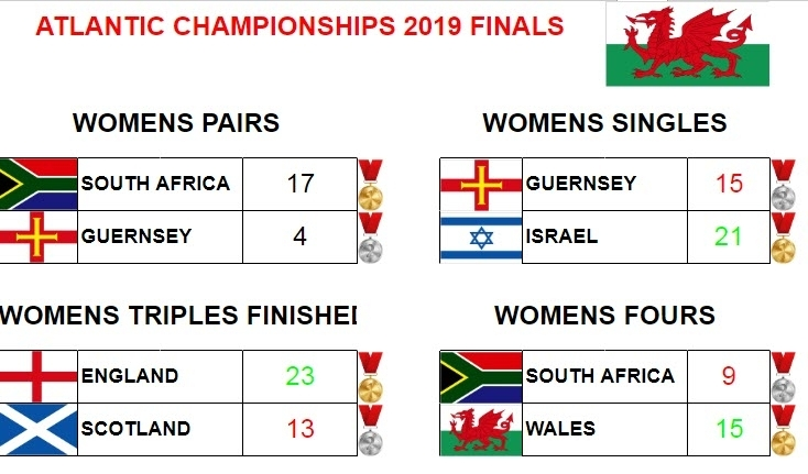 World Bowls Atlantic Championships 2019 Women Results of All Finals