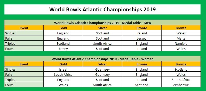 World Bowls Atlantic Championships 2019 Men and Women Medal Table by Country