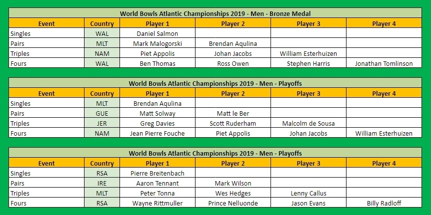 World Bowls Atlantic Championships 2019 Medal Table by Player Men Part 2 of 2