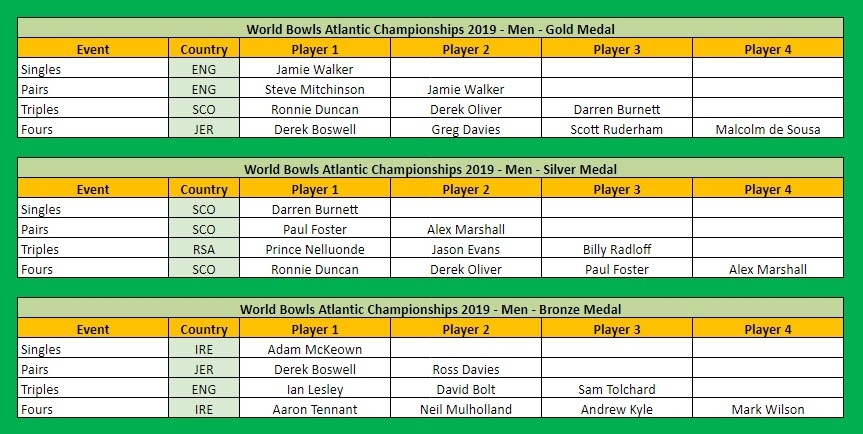 World Bowls Atlantic Championships 2019 Medal Table by Player Men Part 1 of 2