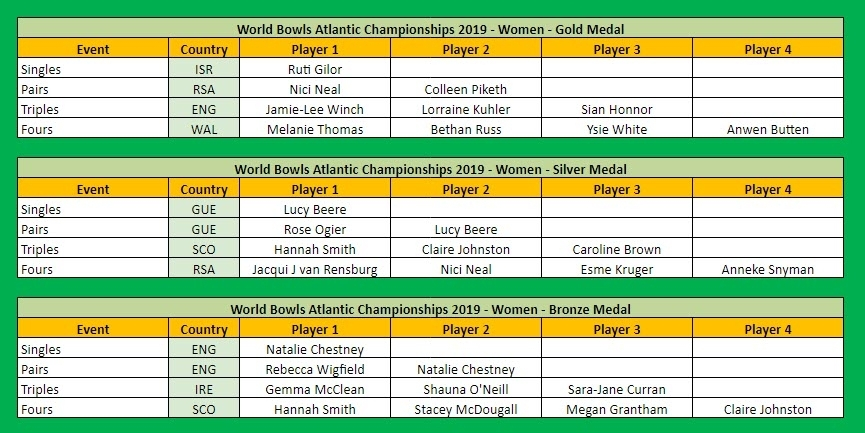 World Bowls Atlantic Championships 2019 Medal Table by Player Women Part 1 of 2