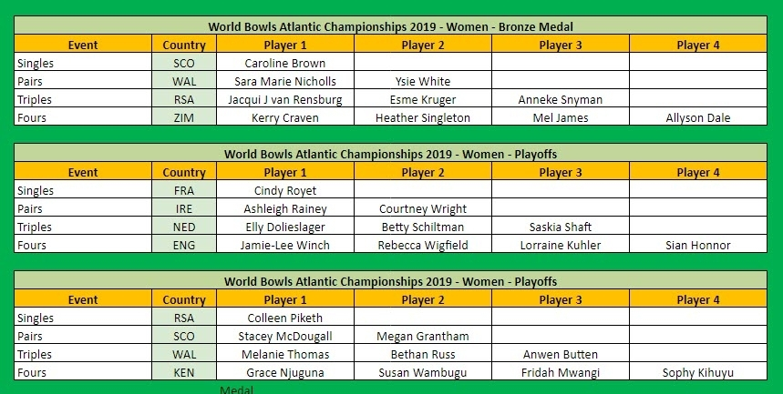World Bowls Atlantic Championships 2019 Medal Table by Player Women Part 2 of 2