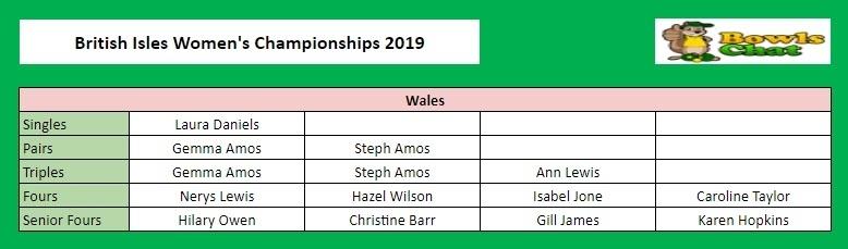 BIWBC Championships 2019 - Wales Players