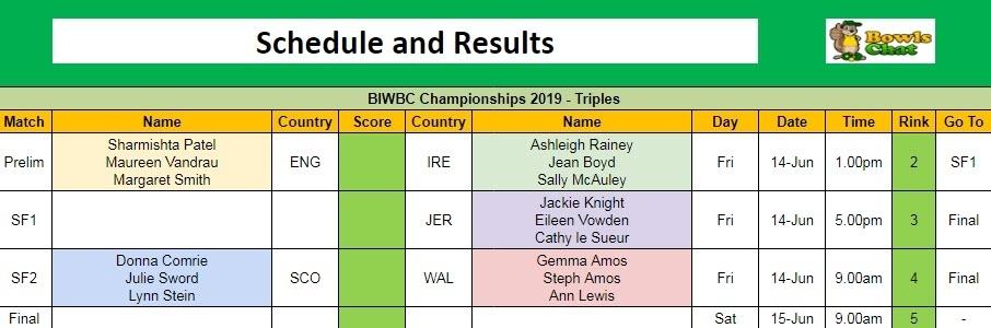 BIWBC Championships 2019 - Triples Schedule