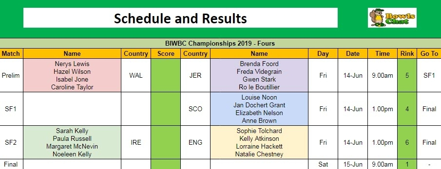 BIWBC Championships 2019 - Fours Schedule