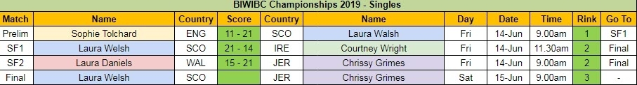 BIWBC Championships 2019 - Singles Day 1 Results and Final Schedule