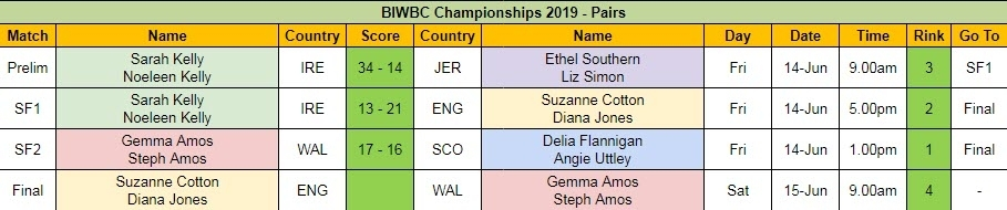 BIWBC Championships 2019 - Pairs Day 1 Results and Final Schedule