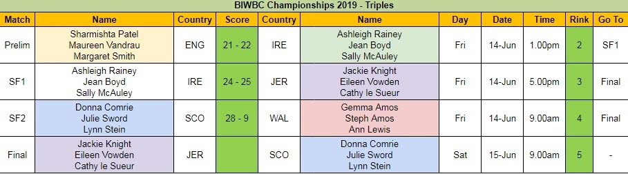 BIWBC Championships 2019 - Triples Day 1 Results and Final Schedule