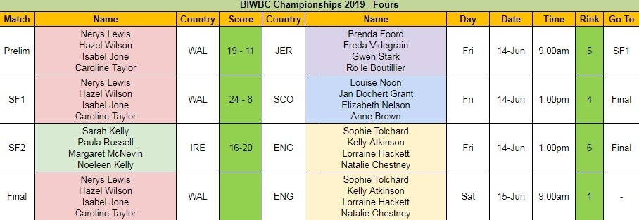 BIWBC Championships 2019 - Fours Day 1 Results and Final Schedule