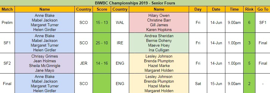 BIWBC Championships 2019 - Senior Fours Day 1 Results and Final Schedule