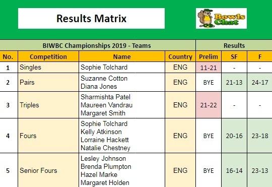 British Isles Women's Results Matrix 2019 - England