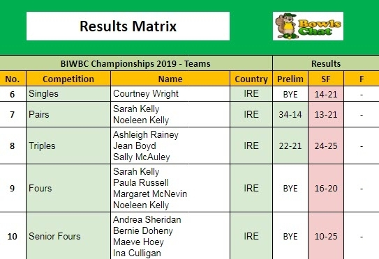 British Isles Women's Results Matrix 2019 - Ireland