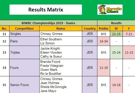 British Isles Women's Results Matrix 2019 - Jersey