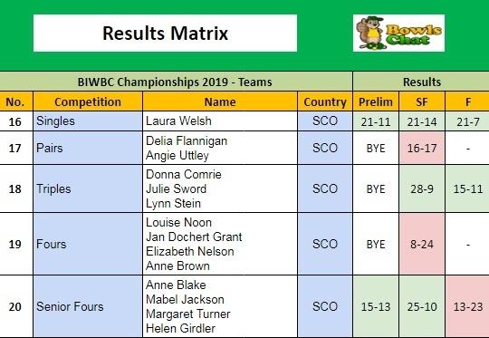 British Isles Women's Results Matrix 2019 - Scotland