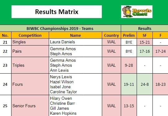British Isles Women's Results Matrix 2019 - Wales