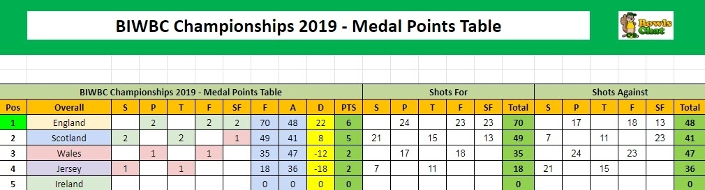 British Isles Women's Medal Points Table 2019