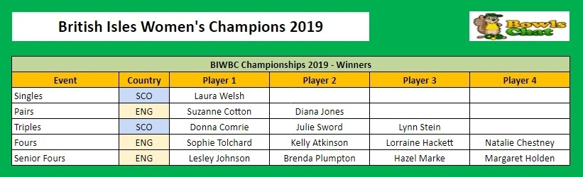 British Isles Women's Champions 2019
