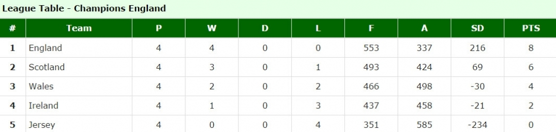 BIWBC International Series League Table after Morning Day 3.jpg